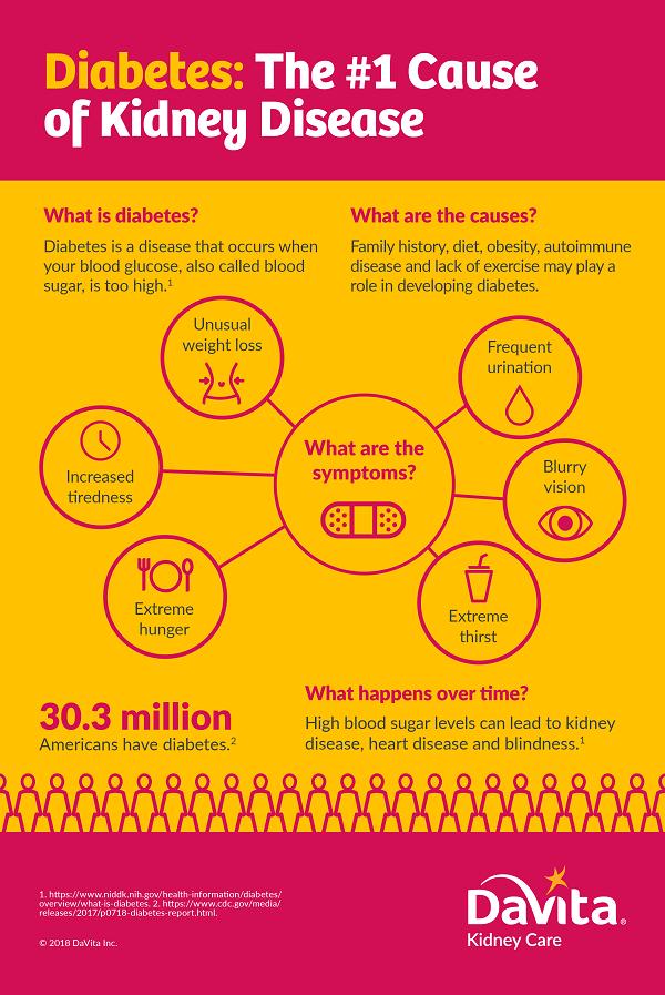 Diabetes And Kidney Disease Facts Kidney Diet Tips